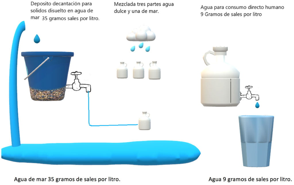 Adaptación del agua de mar para consumo continúo de humanos, ganado y agrícola
