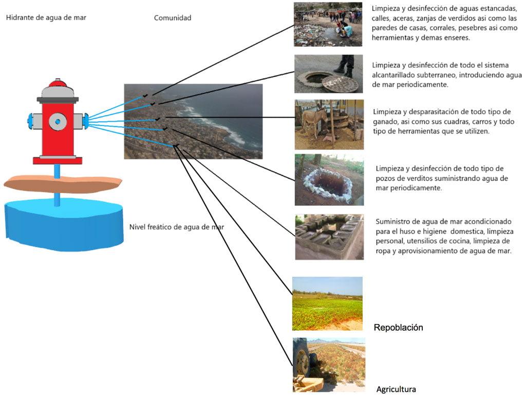 Algunas aplicaciones del agua de mar