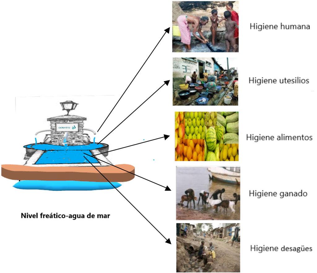 Estación de suministro agua de mar: Higiene
