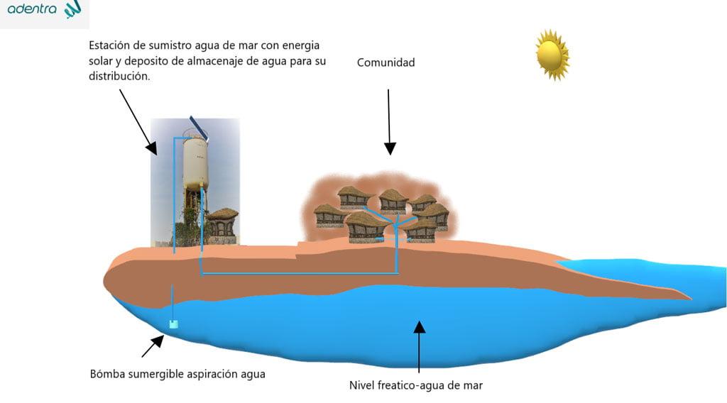 Estación de suministro agua de mar con energia solar y deposito de almacenaje de agua para su distribución