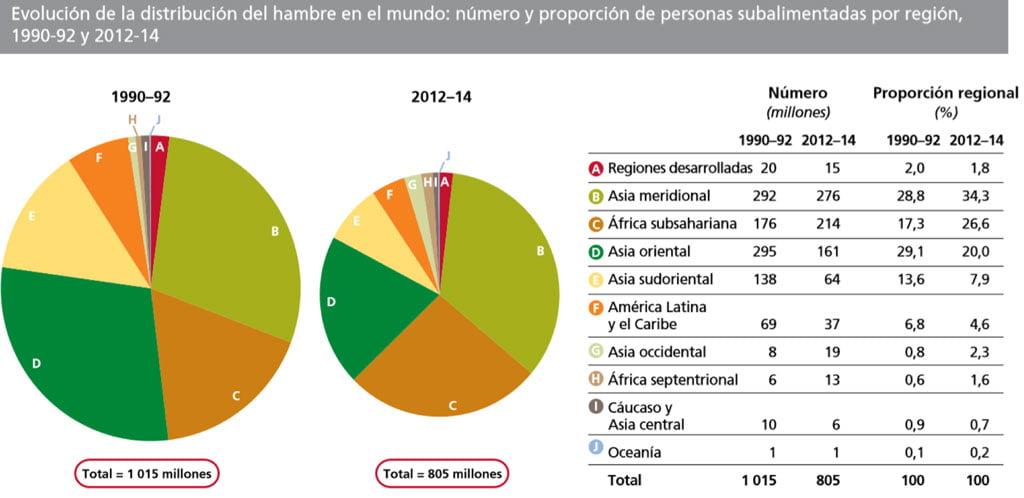 Evolución de la Distribución Hambre en el Mundo, fuente FAO